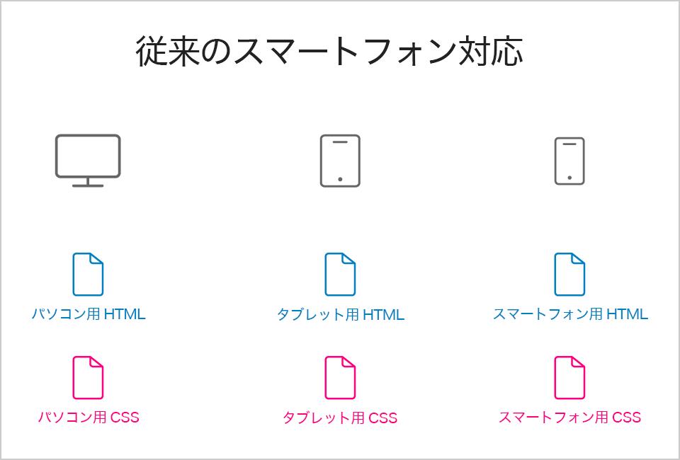 従来のスマートフォン対応