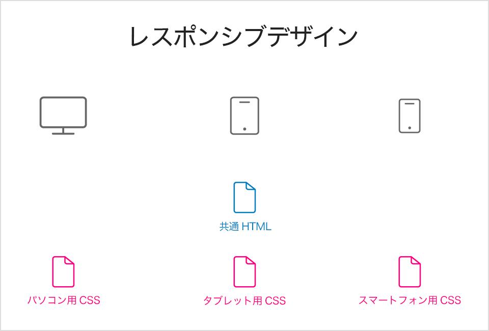 レスポンシブデザインでのスマートフォン対応