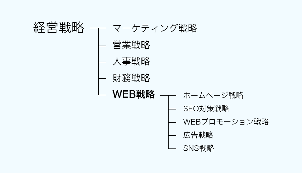 WEB戦略体系化